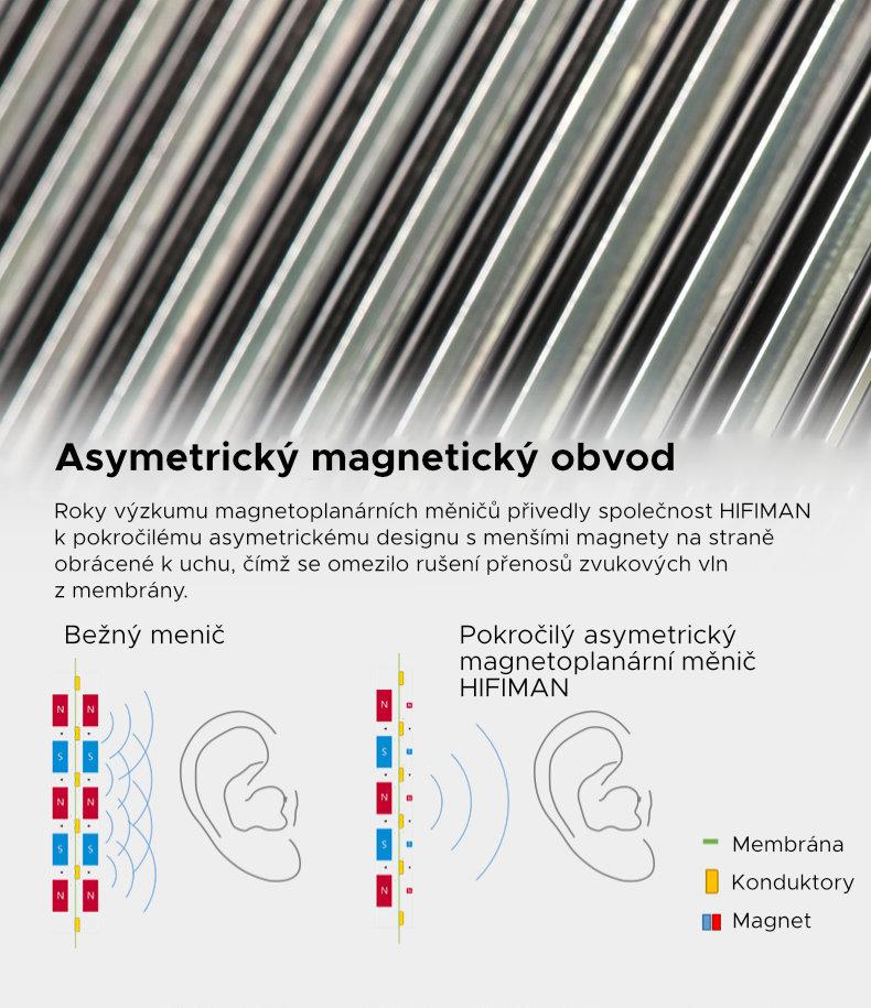 Asymetrický magnetický obvod