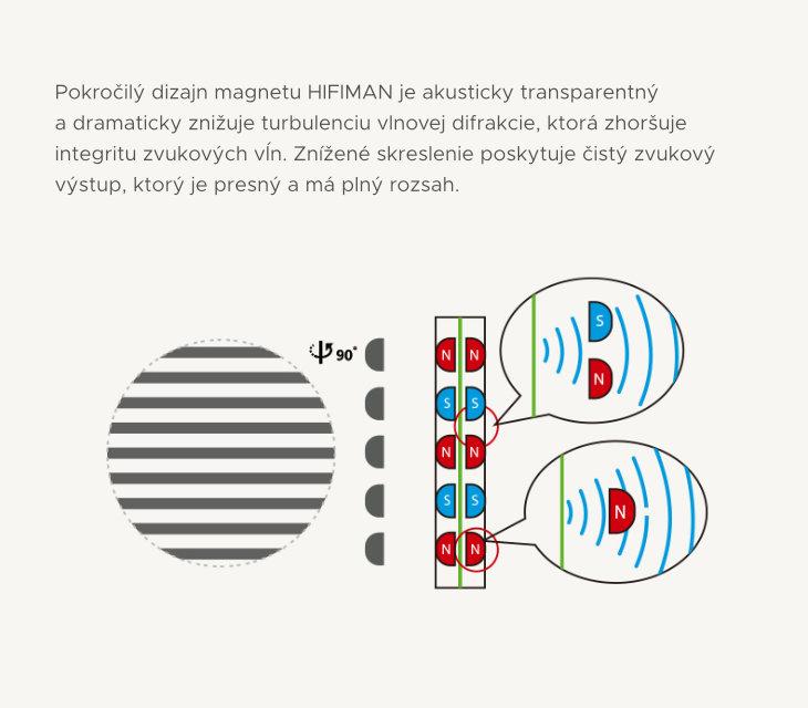 akustický neviditeľný magnet