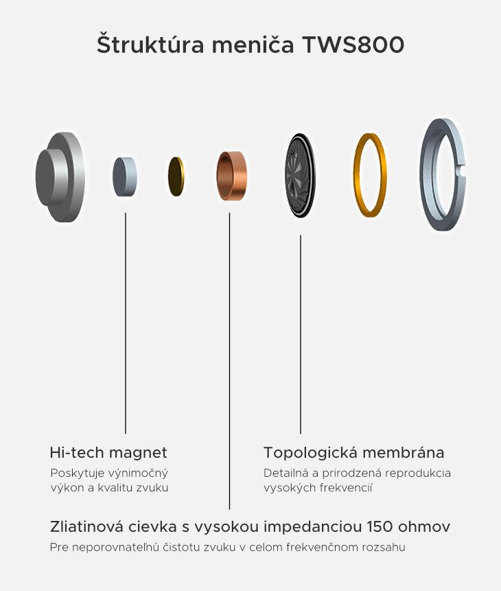 Hifiman TWS 800 struktura menica